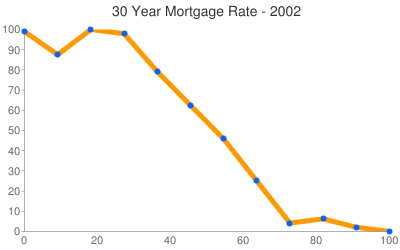 Mortgage Rates 2002